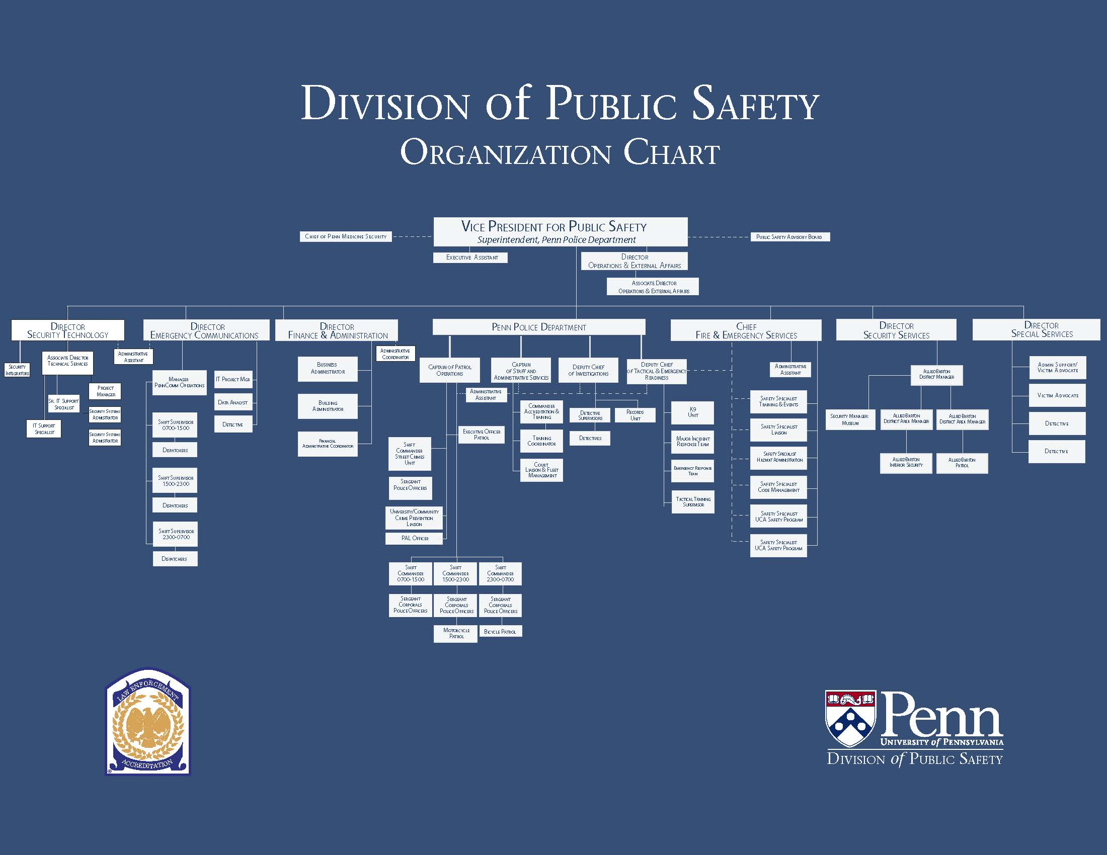 organization chart � division of public safety