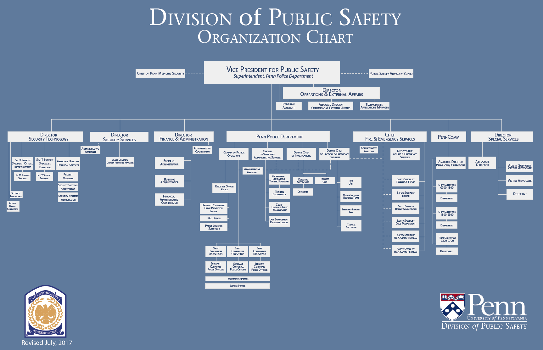 Organization chart division of public safety organization chart altavistaventures Image collections